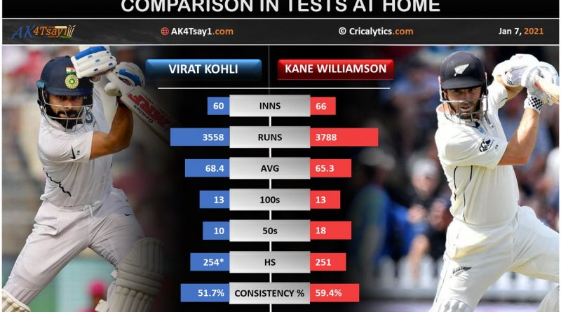 Virat Kohli vs Kane Williamson comparison in Tests at home