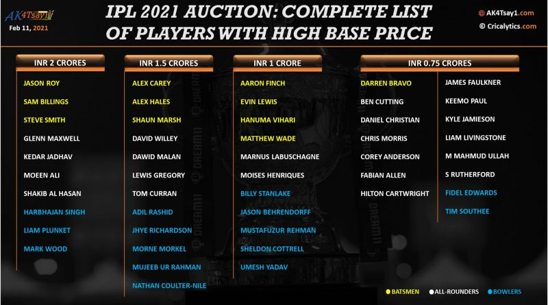 Ipl 2021 Auction final list of short-listed mee players with high base price
