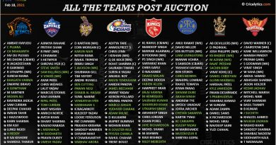 IPL 2021 final and updated squad list of all teams after Auction