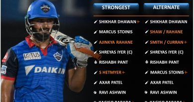IPL 2021 strongest predicted playing 11 for Delhi Capitals, DC