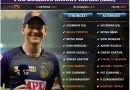 IPL 2021 strongest predicted playing 11 for Kolkata Knight Riders, KKR