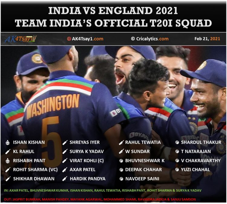 India vs England 2021: BCCI announces the official T20I Squad - Star MI Players Included - AK4Tsay1 Cricket