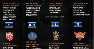 IPL 2021 rating and ranking openers category of each team