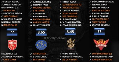 IPL 2021 rating the best playing 11 for all the teams