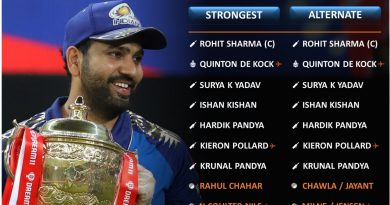 IPL 2021 strongest predicted playing 11 for Mumbai Indians, MI