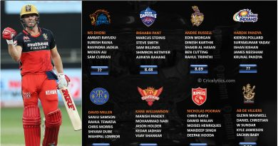 IPL 2021 rating and ranking middle order category of each team