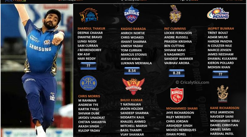 IPL 2021 rating and ranking the pacers category of each team