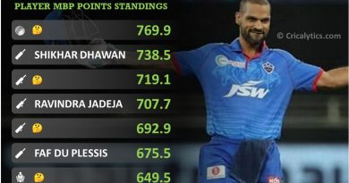 IPL 2021 most bankable player report card for first half