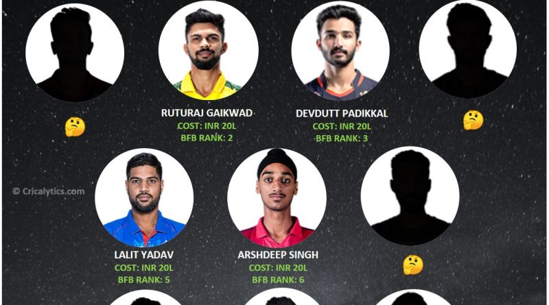 IPL 2021 top bang for buck players for first half of the tournament