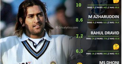 India vs NZ Indian batsmen performance ranking and rating for away Test matches