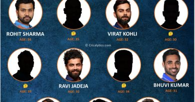 Team India best t20 playing 11 for players above 30 age group