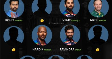 Team India playing 11 for T20 World Cup 2021 if AB de Villiers plays for India