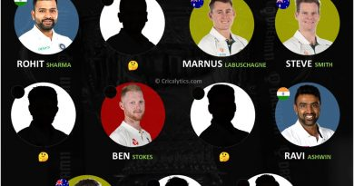 icc world test championship combined best team of 11 for the tournament