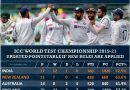 ICC World Test championship 2021-23 updated new rules