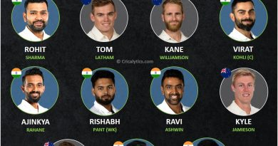 India vs NZ combined best playing 11 for World test championship final
