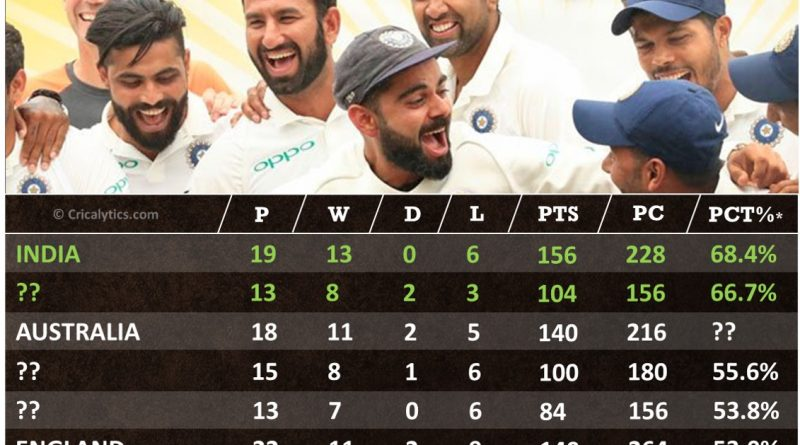 ICC World Test Championship 2021-23 Points table standings Prediction analysis