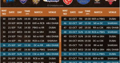 IPL 2021 UAE official new phase 2 schedule of the tournament