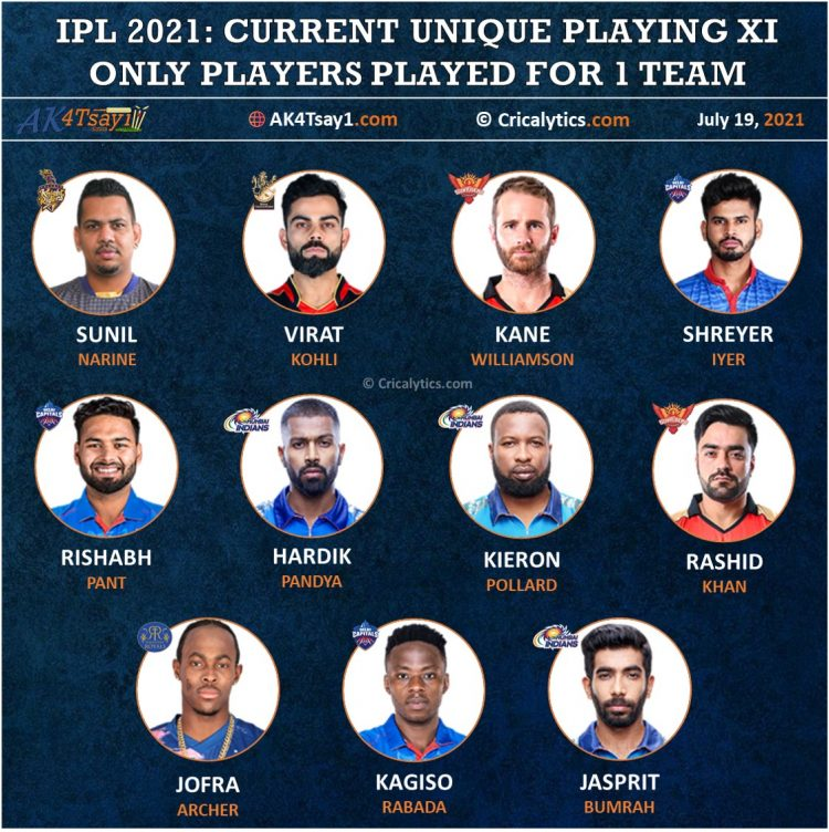IPL 2021 Unique Playing 11 that Played for only 1 Franchise