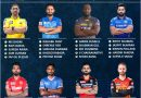 IPL 2022 mega auction predicted Player retention preference for each team