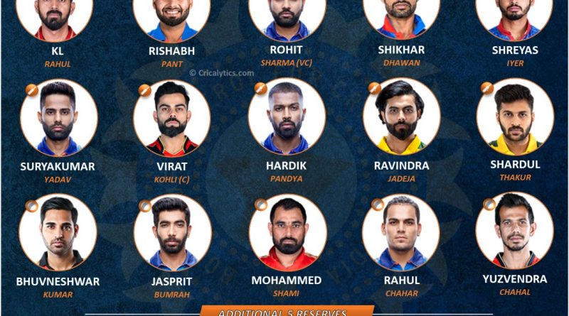 Ideal Predicted Team India squad and reserves for T20 World Cup 2021