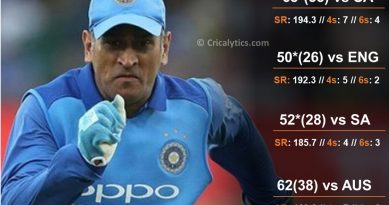 MS Dhoni 40th birthday special top 5 quick knocks