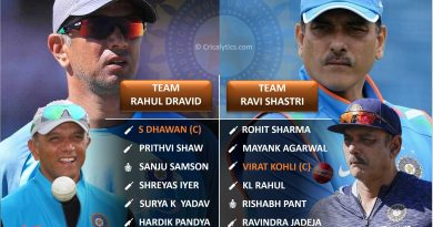 Two best t20 playing 11 for Team India with Rahul Dravid and Ravi Shastri as coach