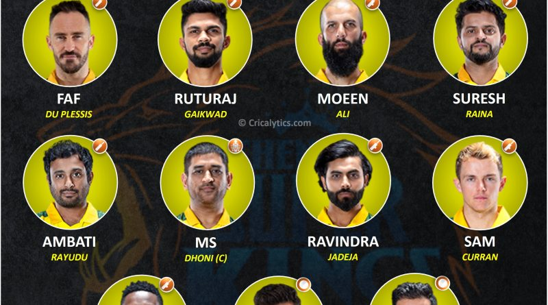 IPL 2021 best predicted playing 11 for Chennai Super Kings, CSK for Second leg in UAE