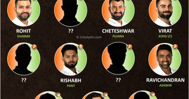 India vs England 2021 1st test ideal predicted playing 11 for Team India
