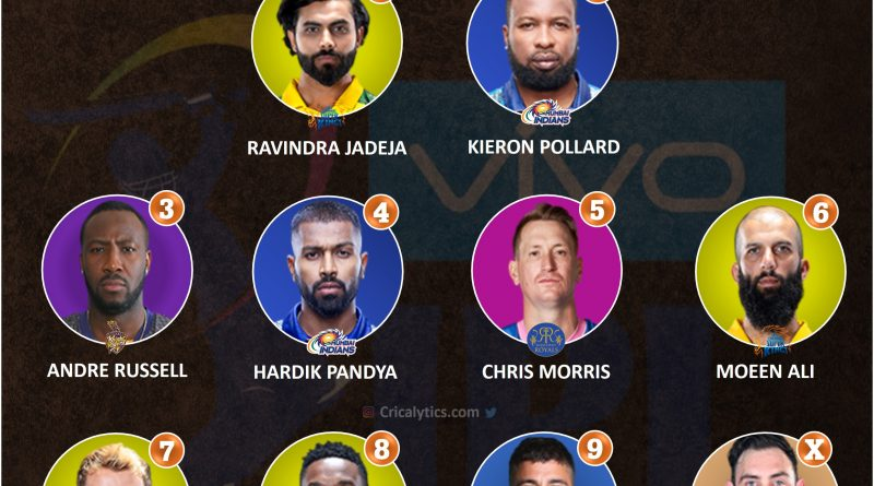 IPL 2021 UAE rating and ranking the all rounders for second leg for all teams