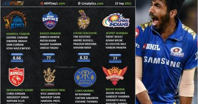 IPL 2021 UAE rating and ranking the pacers for second leg for all teams