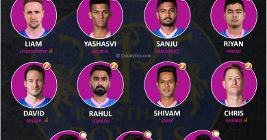 IPL 2021 best predicted playing 11 for Rajasthan Royals, RR for Second leg UAE