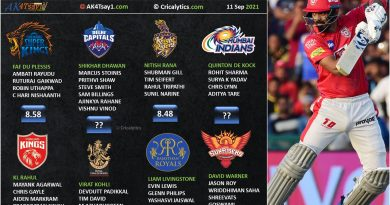 IPL 2021 second leg uae rating and ranking the openers all teams