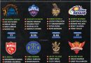 IPL 2021 second leg uae rating and ranking the squad of all teams