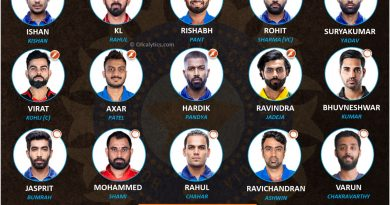 Team India official squad and reserves for T20 World Cup 2021