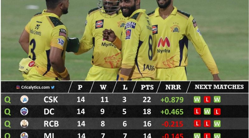 IPL 2021 Predicted final 4 qualifying teams for playoffs