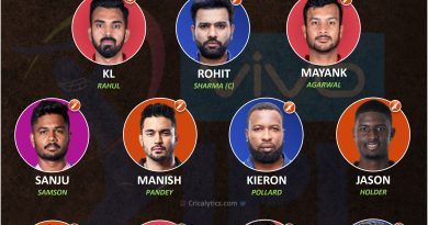 IPL 2021 best performing playing 11 from the bottom half of points table