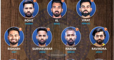 T20 World Cup 2021 India vs pakistan predicted playing 11
